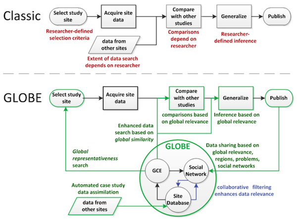 GLOBE: Global Collaboration Engine - Case Study Generalization Workflow